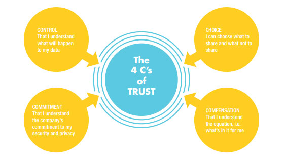 The 4 Cs of Trust