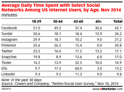 Average User Time Spent with Social Networks