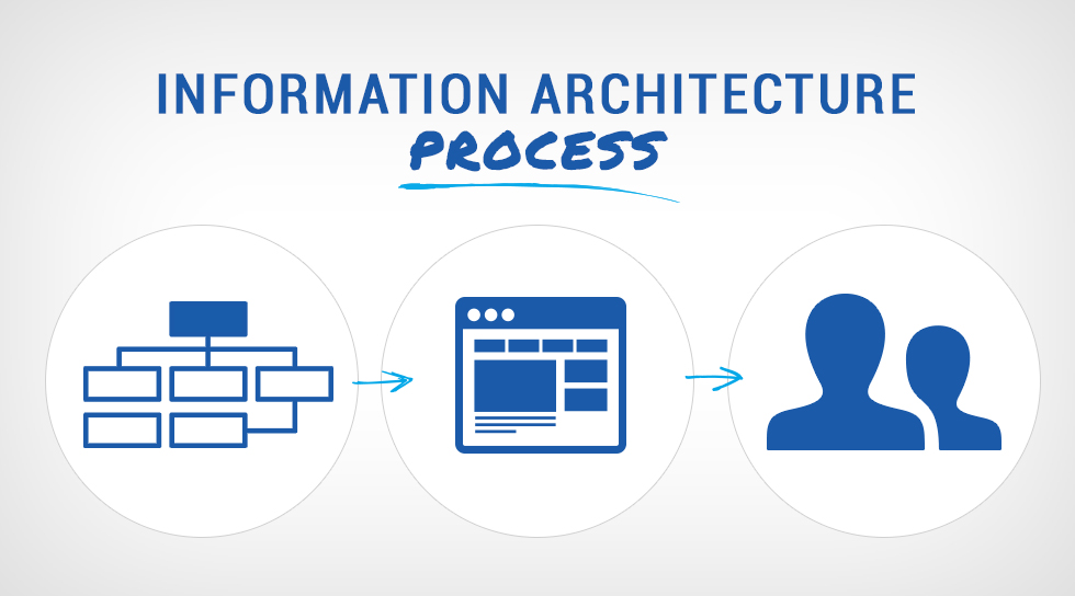 Information Architecture Process How To Create The Best Ux Blue