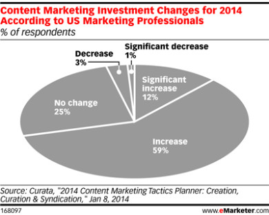 Content Marketing Investment 2014