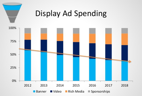 Display Ad Spending