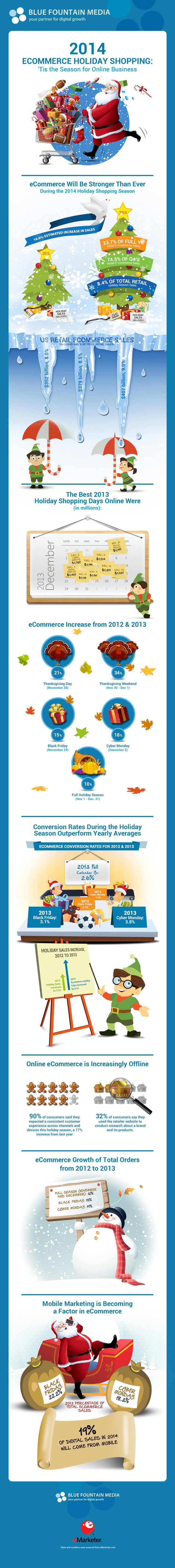 Ecommerce Holiday Shopping The Season for Online Shopping