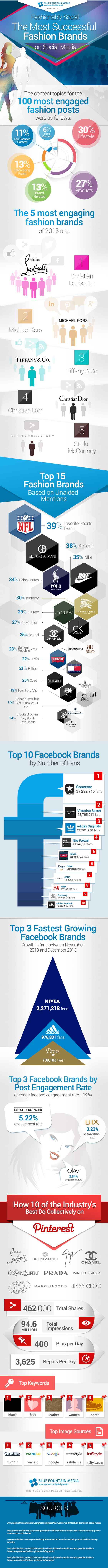 Fashionably Social: The Most Successful Fashion Brands on Social Media