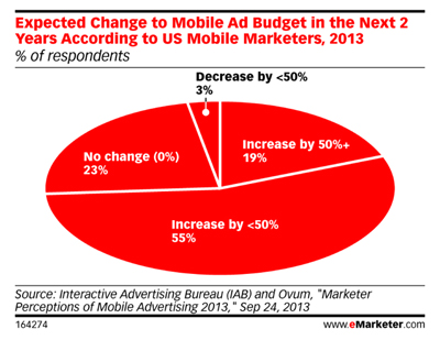 Businesses Are Increasing Mobile Spending