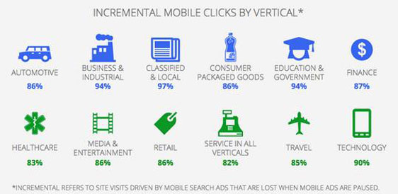 Incremental Mobile Clicks by Vertical