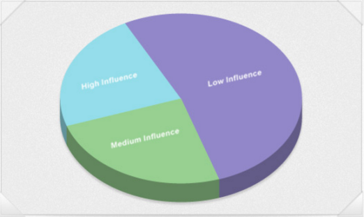 Influencer-Rankings