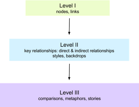 Levels of Concept Modeling