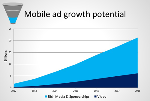 Mobile Ad Growth Potential