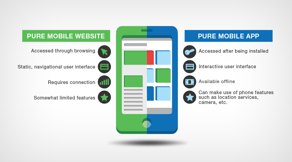 A Development Dilemma: Mobile App or Mobile Website? | Blue Fountain