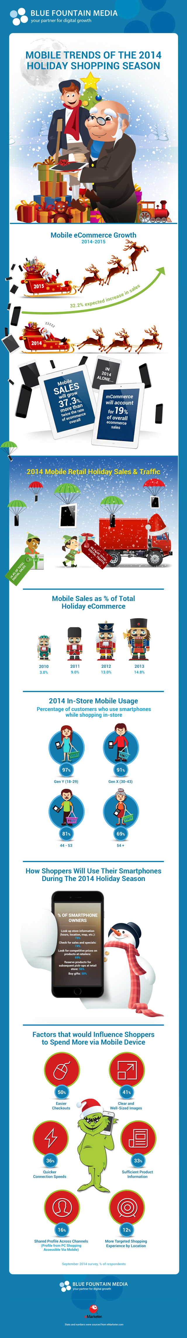 Mobile Trends of the 2014 Holiday Shopping Season