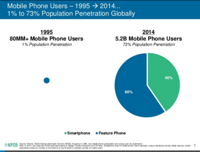 Mobile-users-1995-2014