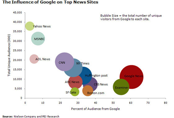 Influence of Google on Top News Sites chart