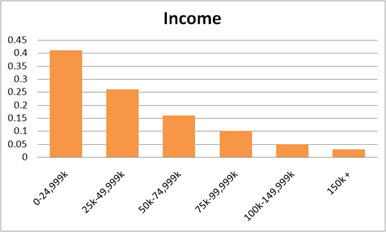 Reddit User Income