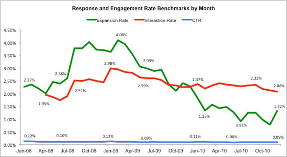response and engagement rates