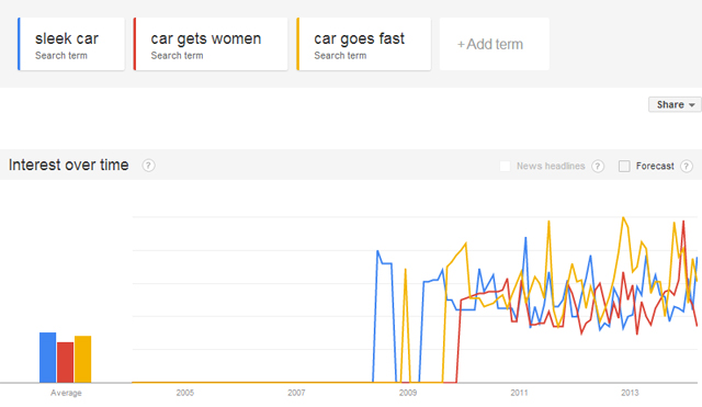 Search Trends