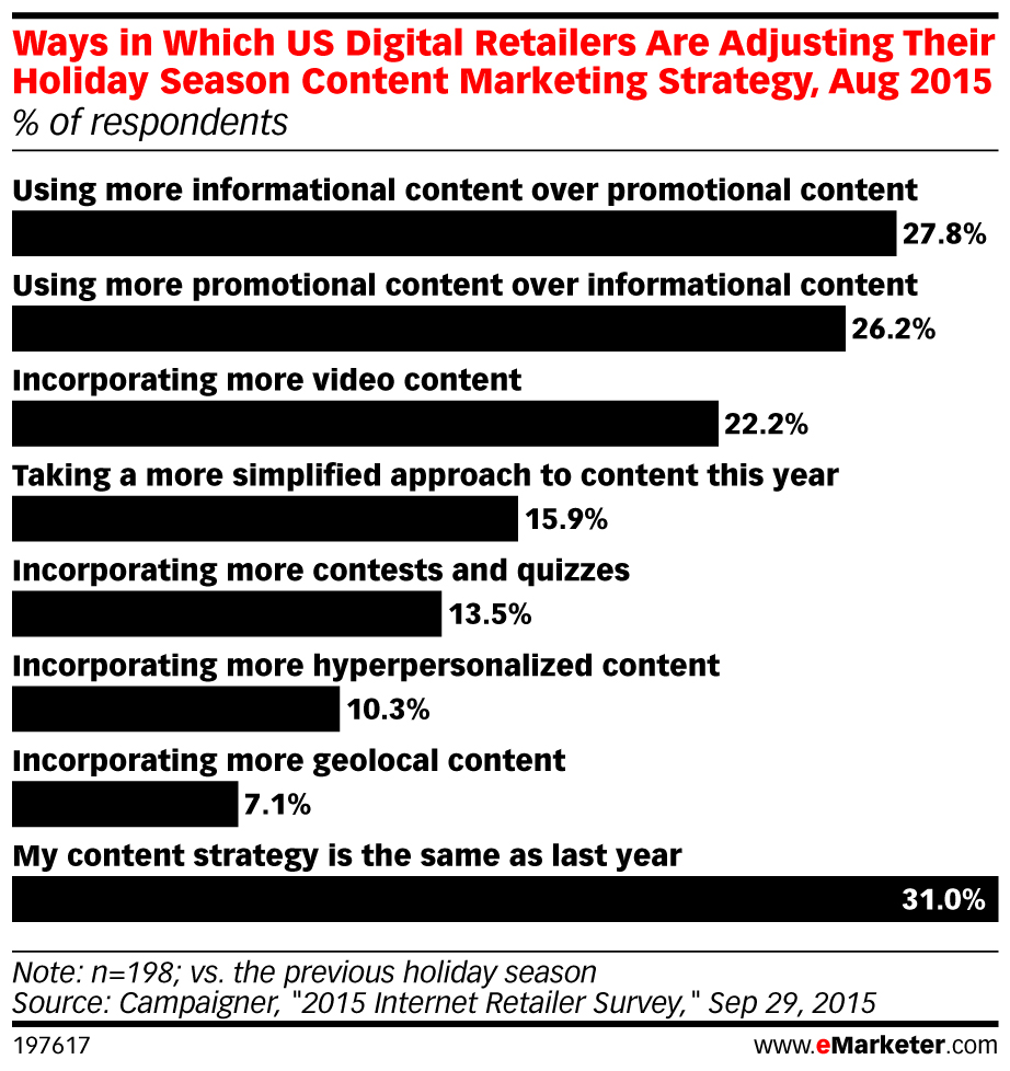 thanksgiving marketing - content
