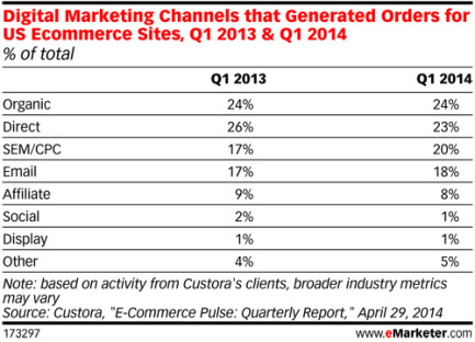 The power of multiple digital marketing channels