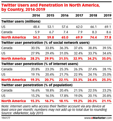 Twitter-users-north-america