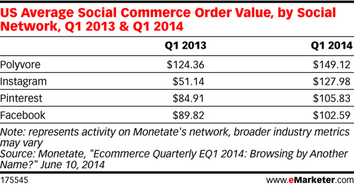 US Average Social Commerce Order Value