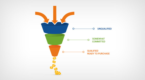 Working Conversion Funnel