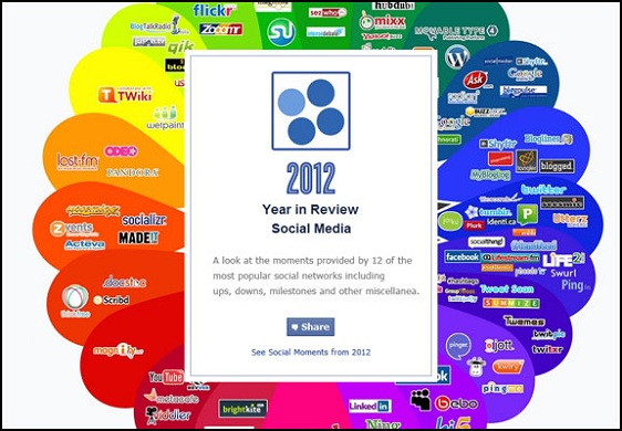 2012 Year in Review: Social Media
