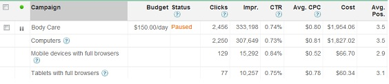 Adwords stats