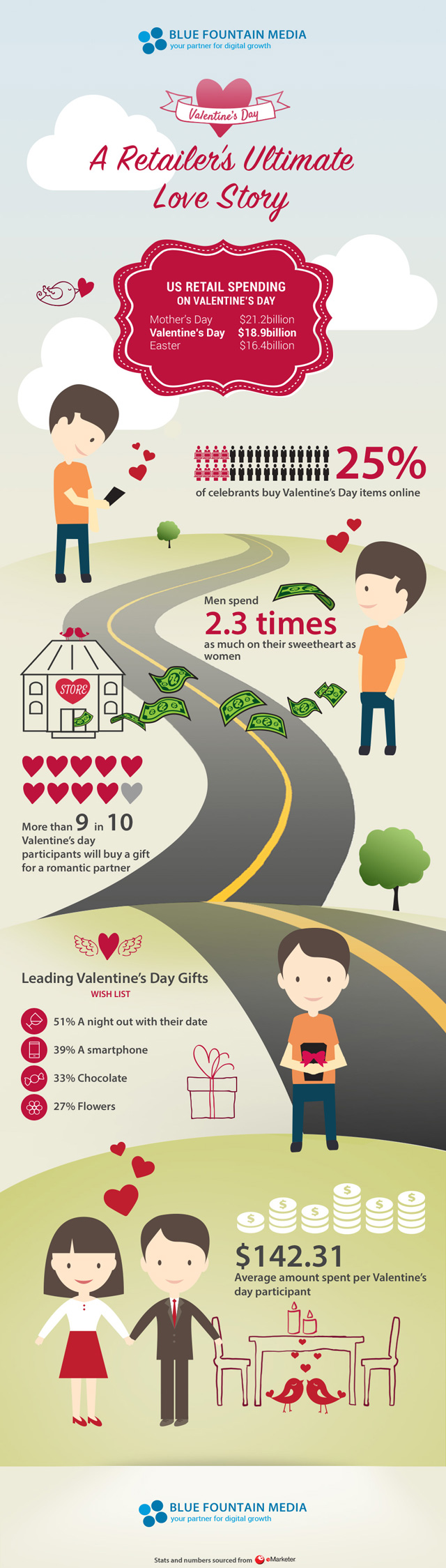 Valentine's Day Marketing: A Retailer's Ultimately Love Story