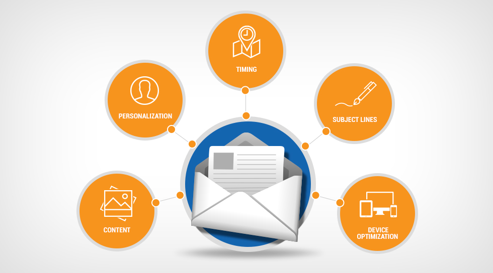 Top 5 Elements of Successful Email Marketing Strategies ...