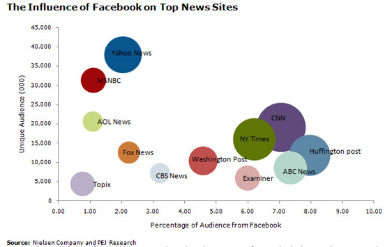 Influence of Facebook on Top News Sites chart