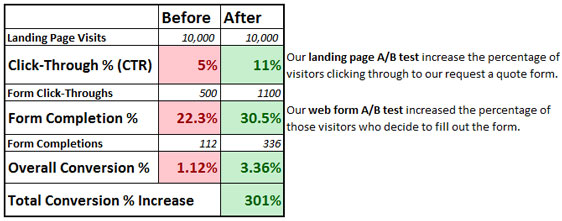 Ab test results from form optimization